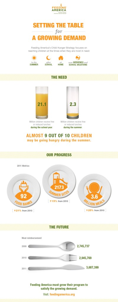 Feeding America summer hunger infographic