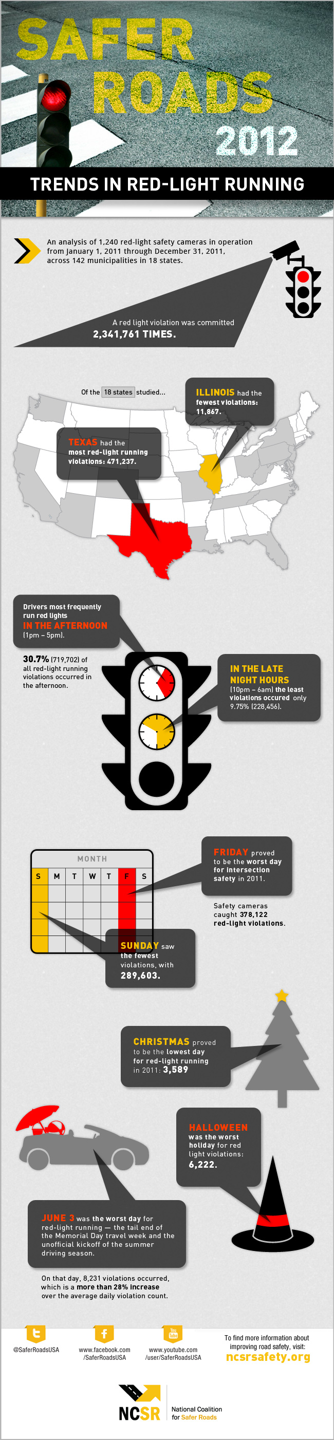 NCSR Red Light Running Infographic
